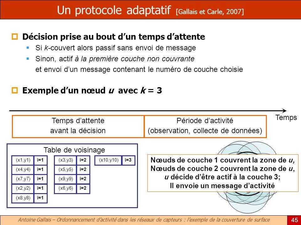 Un protocole adaptatif [Gallais et Carle, 2007]